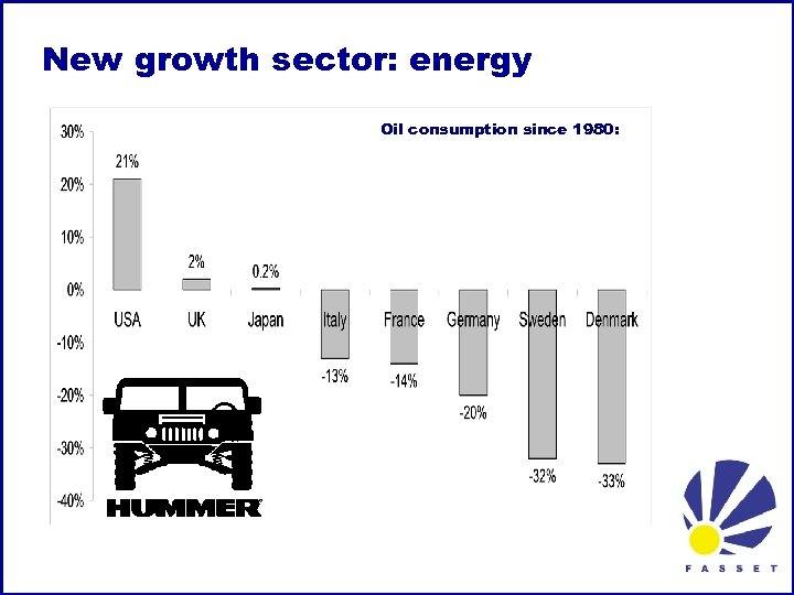 New growth sector: energy Oil consumption since 1980: