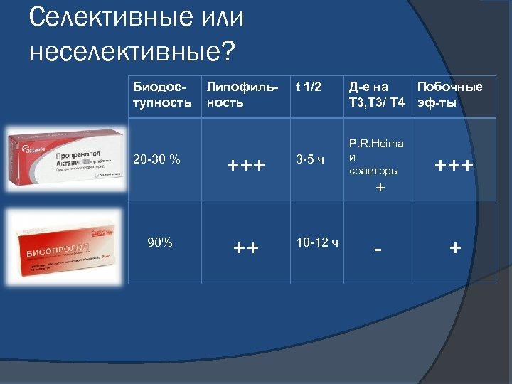 Селективные или неселективные? Биодоступность 20 -30 % 90% Липофильность +++ ++ t 1/2 3