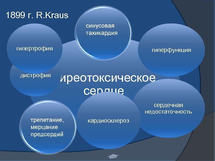 1899 г. R. Kraus гипертрофия дистрофия гиперфункция Тиреотоксическое сердце сердечная недостаточность кардиосклероз
