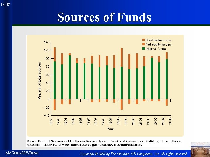13 - 17 Sources of Funds Mc. Graw-Hill/Irwin Copyright © 2007 by The Mc.