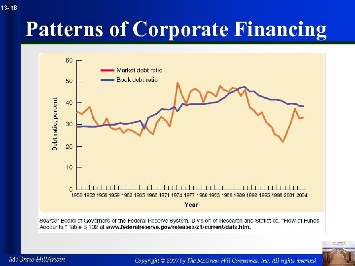 13 - 18 Patterns of Corporate Financing Mc. Graw-Hill/Irwin Copyright © 2007 by The
