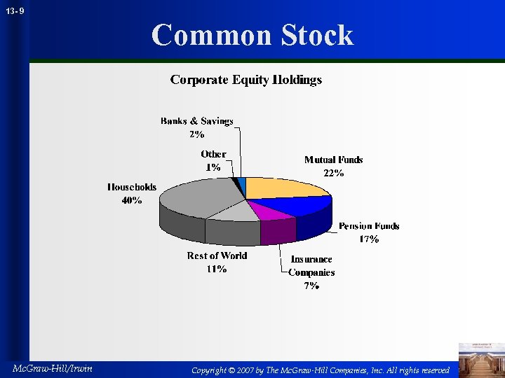 13 - 9 Common Stock Mc. Graw-Hill/Irwin Copyright © 2007 by The Mc. Graw-Hill