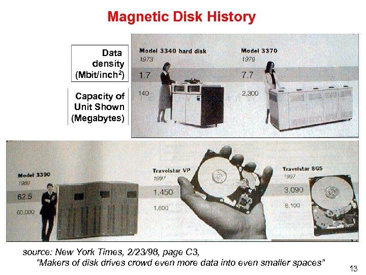 Magnetic Disk History Data density (Mbit/inch 2) Capacity of Unit Shown (Megabytes) source: New