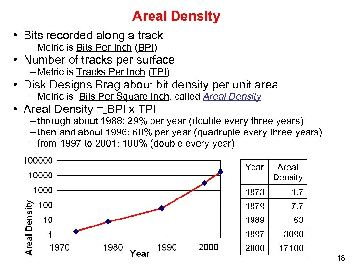Areal Density • Bits recorded along a track – Metric is Bits Per Inch