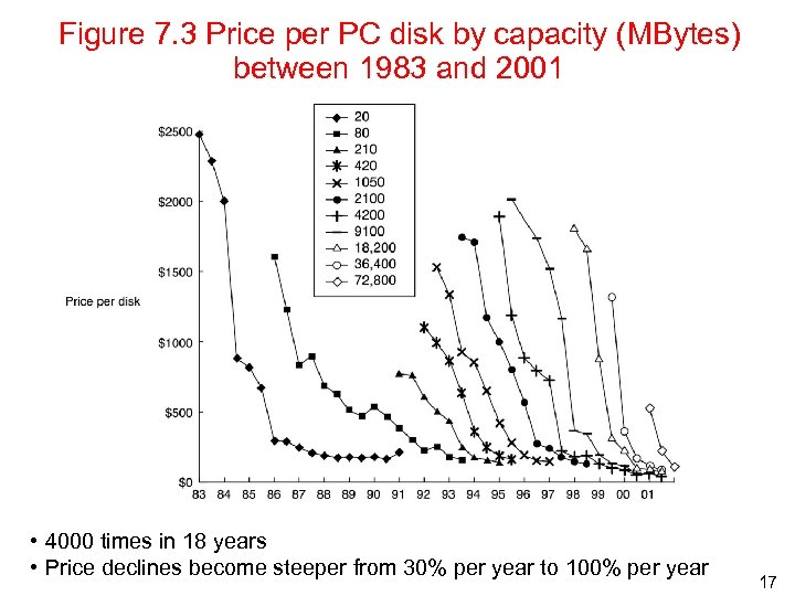 Figure 7. 3 Price per PC disk by capacity (MBytes) between 1983 and 2001