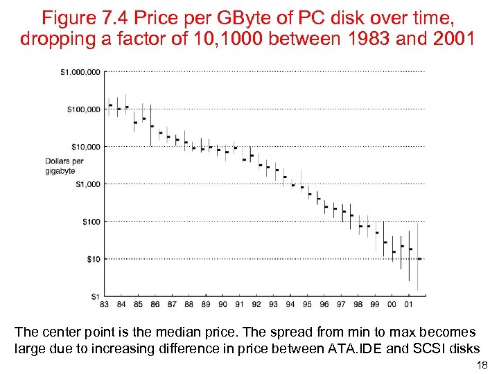 Figure 7. 4 Price per GByte of PC disk over time, dropping a factor