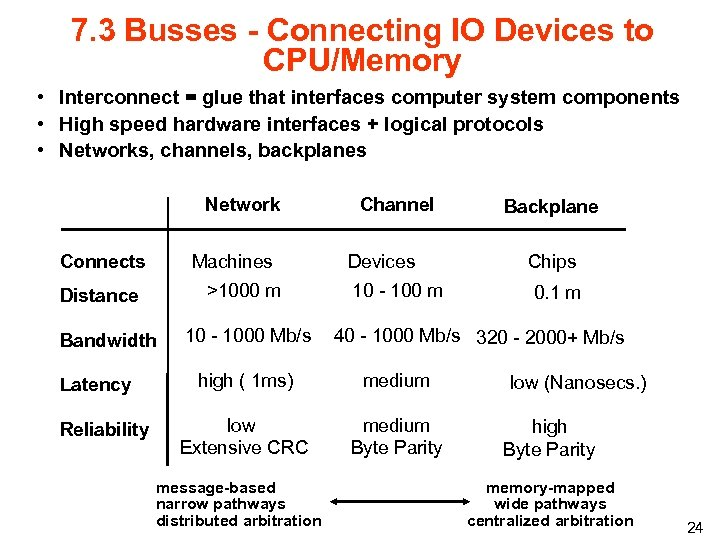 7. 3 Busses - Connecting IO Devices to CPU/Memory • Interconnect = glue that