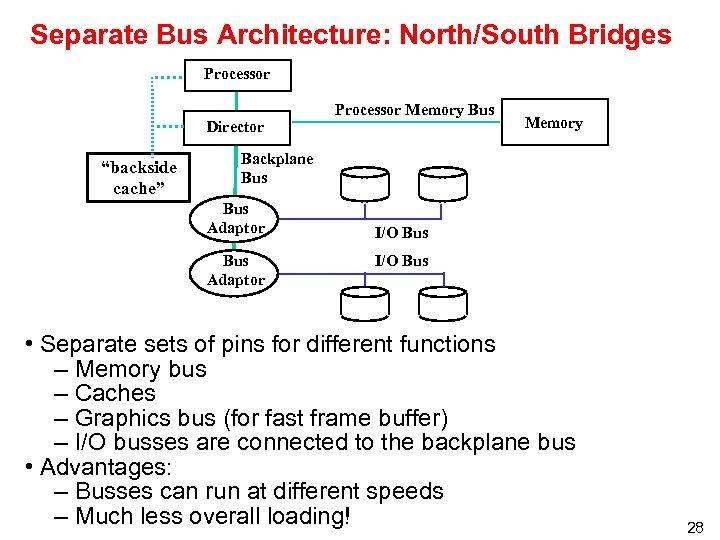 "Separate Bus Architecture: North/South Bridges Processor Director ""backside cache"" Processor Memory Bus Memory Backplane"