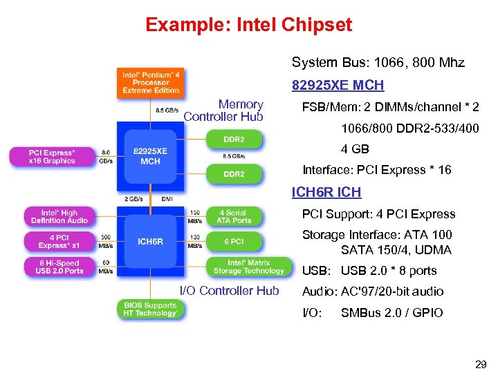 Example: Intel Chipset System Bus: 1066, 800 Mhz 82925 XE MCH Memory Controller Hub
