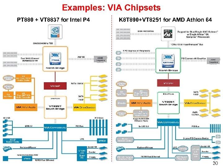 Examples: VIA Chipsets PT 880 + VT 8837 for Intel P 4 K 8