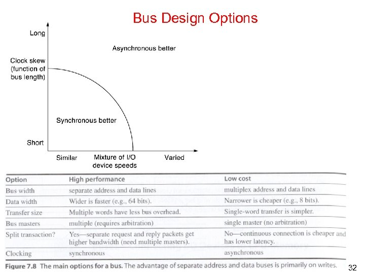 Bus Design Options 32
