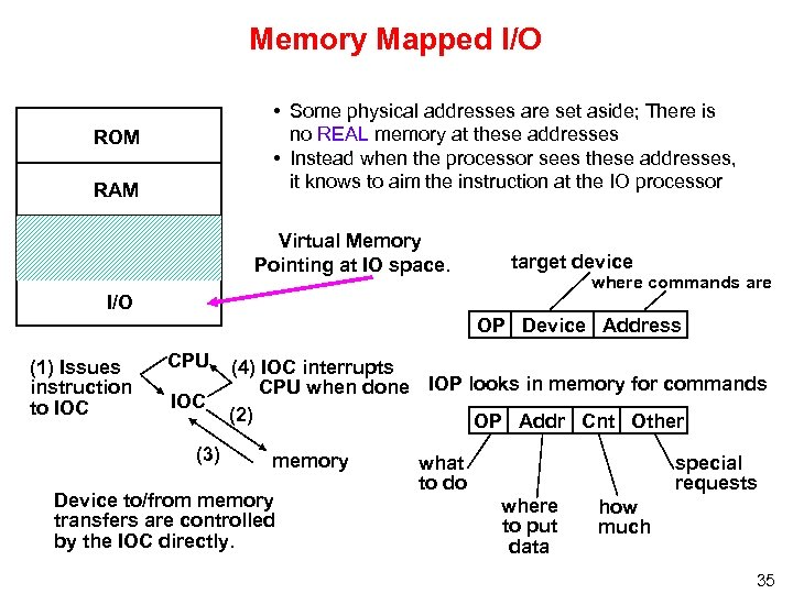 Memory Mapped I/O • Some physical addresses are set aside; There is no REAL