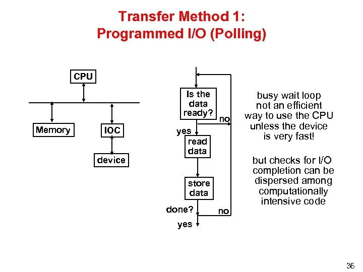 Transfer Method 1: Programmed I/O (Polling) CPU Is the data ready? Memory IOC device