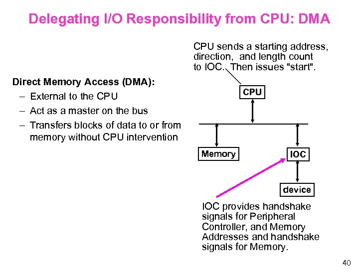 Delegating I/O Responsibility from CPU: DMA CPU sends a starting address, direction, and length