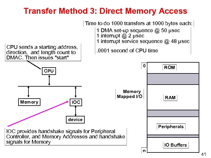 Transfer Method 3: Direct Memory Access CPU sends a starting address, direction, and length