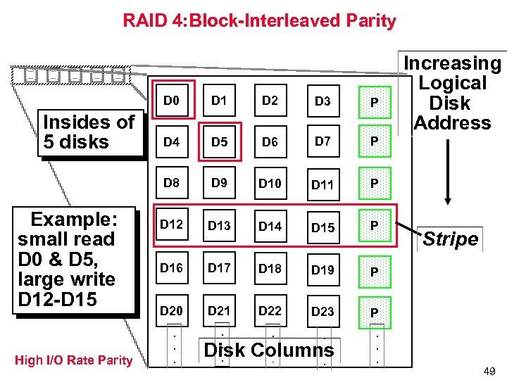 RAID 4: Block-Interleaved Parity D 0 Example: small read D 0 & D 5,