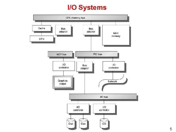 I/O Systems 5