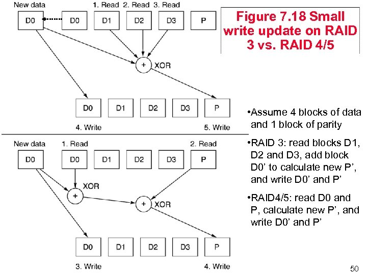 Figure 7. 18 Small write update on RAID 3 vs. RAID 4/5 • Assume