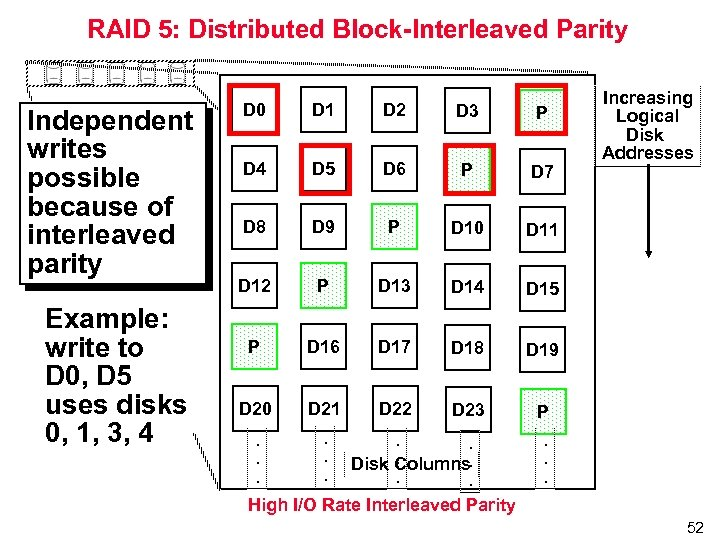 RAID 5: Distributed Block-Interleaved Parity Independent writes possible because of interleaved parity Example: write