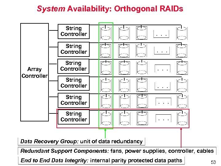 System Availability: Orthogonal RAIDs String Controller . . . String Controller Array Controller .