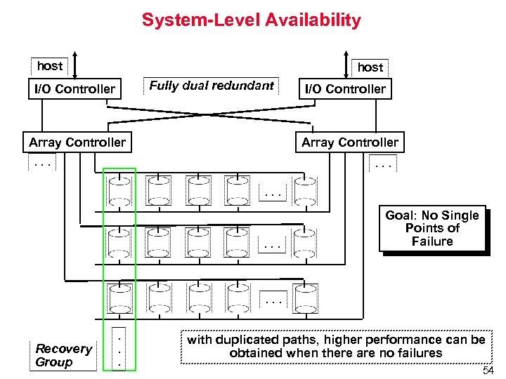 System-Level Availability host Fully dual redundant I/O Controller Array Controller . . . Goal: