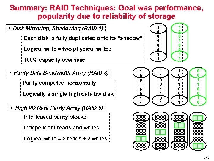 Summary: RAID Techniques: Goal was performance, popularity due to reliability of storage • Disk