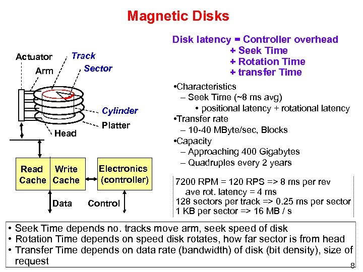 Magnetic Disks Actuator Arm Track Sector Cylinder Head Read Write Cache Data Platter Electronics