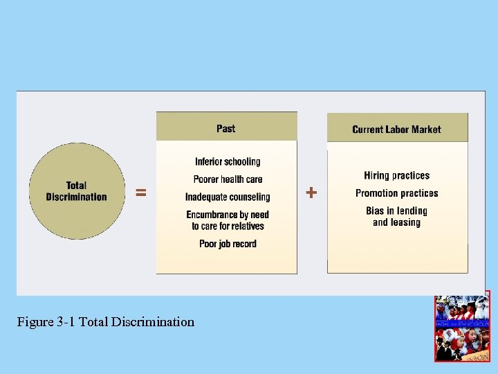 Figure 3 -1 Total Discrimination