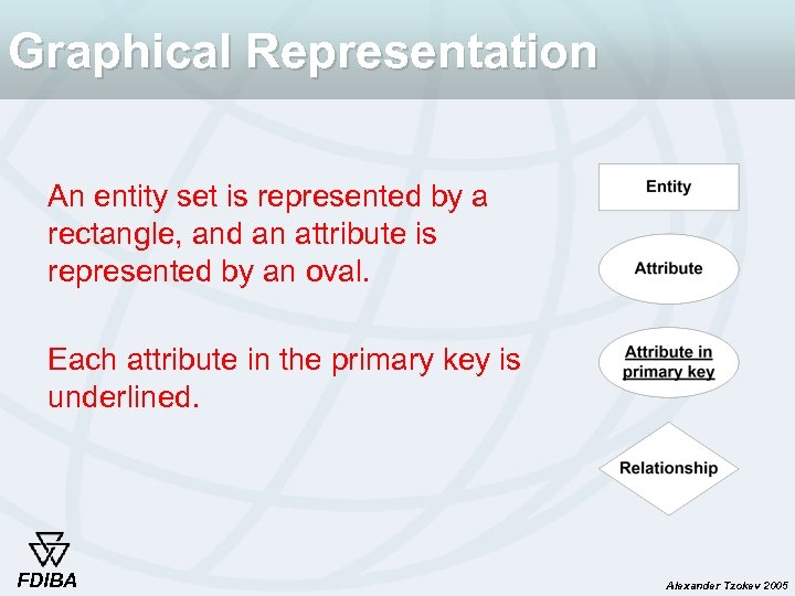 Graphical Representation An entity set is represented by a rectangle, and an attribute is