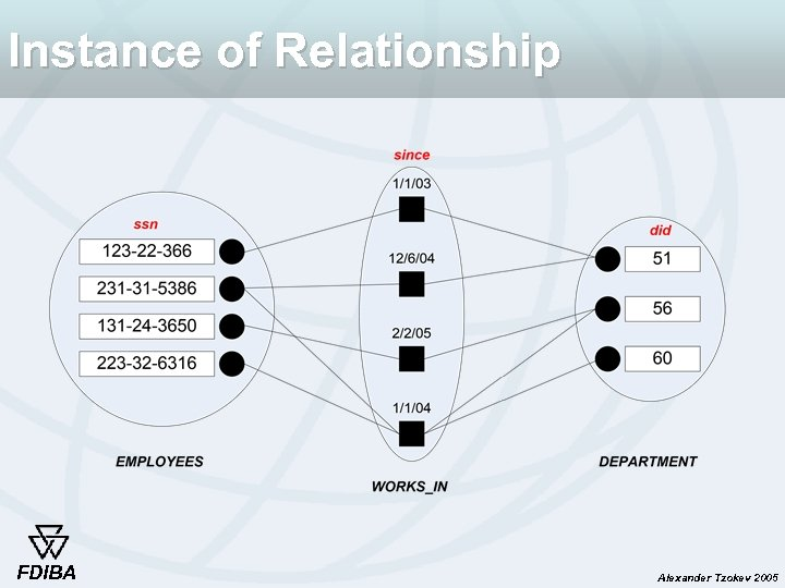 Instance of Relationship FDIBA Alexander Tzokev 2005