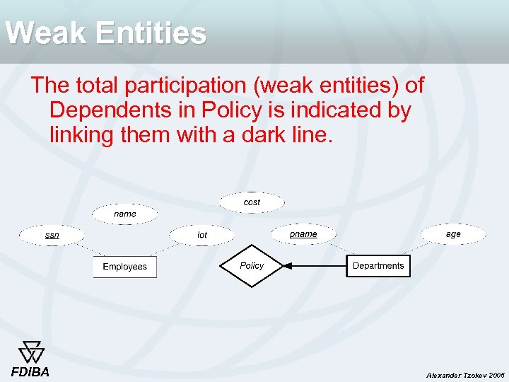 Weak Entities The total participation (weak entities) of Dependents in Policy is indicated by