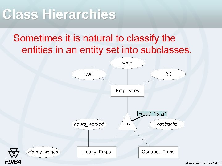 Class Hierarchies Sometimes it is natural to classify the entities in an entity set