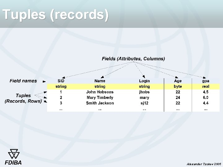 Tuples (records) FDIBA Alexander Tzokev 2005