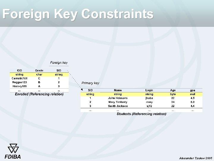 Foreign Key Constraints FDIBA Alexander Tzokev 2005