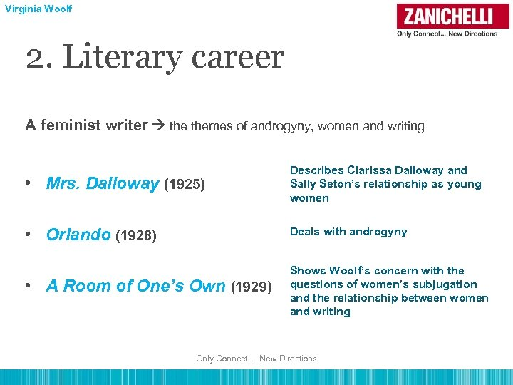 Virginia Woolf 2. Literary career A feminist writer themes of androgyny, women and writing