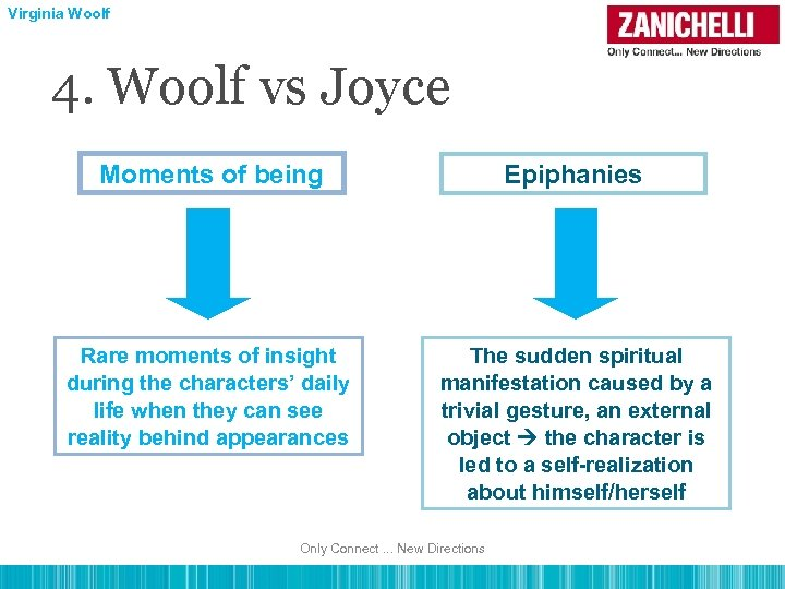 Virginia Woolf 4. Woolf vs Joyce Moments of being Epiphanies Rare moments of insight
