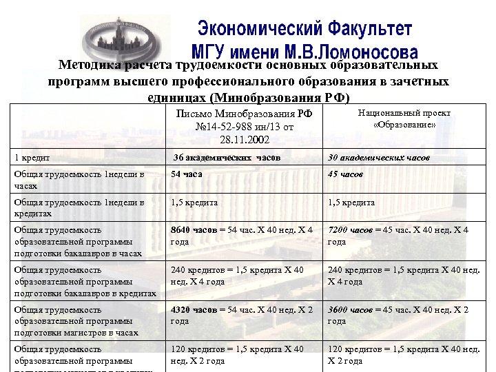 Методика расчета трудоемкости основных образовательных программ высшего профессионального образования в зачетных единицах (Минобразования РФ)