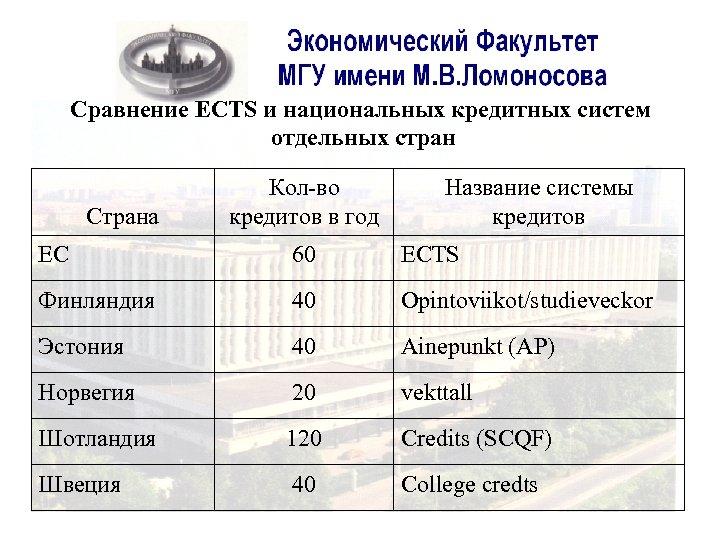 Сравнение ECTS и национальных кредитных систем отдельных стран Страна Кол-во кредитов в год Название