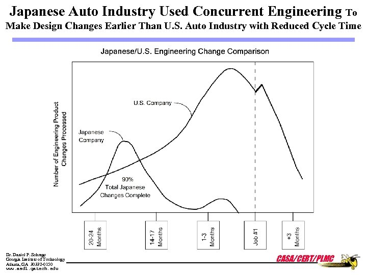 Japanese Auto Industry Used Concurrent Engineering To Make Design Changes Earlier Than U. S.