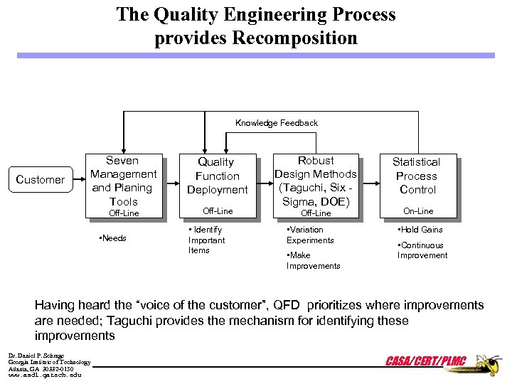 The Quality Engineering Process provides Recomposition Knowledge Feedback Customer Seven Management and Planing Tools