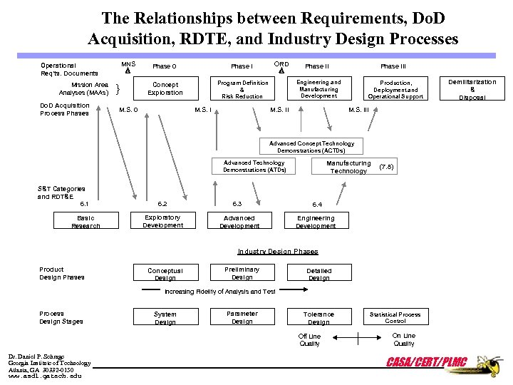 The Relationships between Requirements, Do. D Acquisition, RDTE, and Industry Design Processes MNS Operational