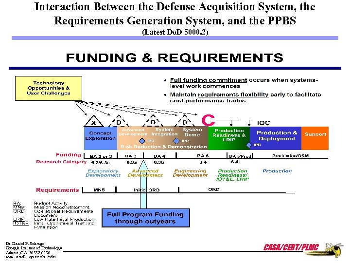 Interaction Between the Defense Acquisition System, the Requirements Generation System, and the PPBS (Latest