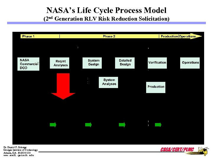NASA's Life Cycle Process Model (2 nd Generation RLV Risk Reduction Solicitation) Dr. Daniel