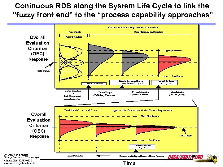 "Coninuous RDS along the System Life Cycle to link the ""fuzzy front end"" to"