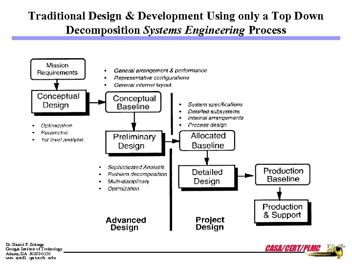 Traditional Design & Development Using only a Top Down Decomposition Systems Engineering Process Dr.