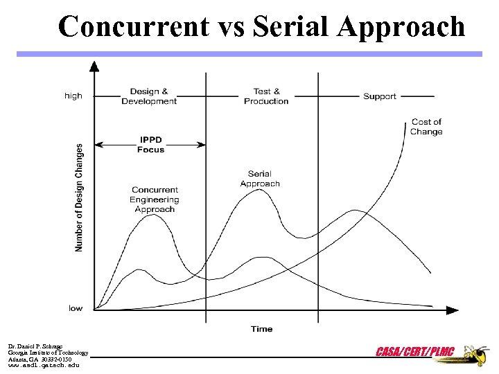 Concurrent vs Serial Approach Dr. Daniel P. Schrage Georgia Institute of Technology Atlanta, GA