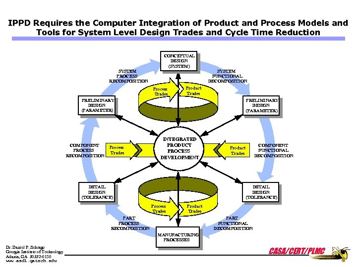 IPPD Requires the Computer Integration of Product and Process Models and Tools for System