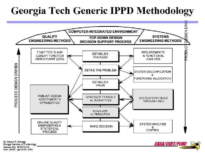 Georgia Tech Generic IPPD Methodology Dr. Daniel P. Schrage Georgia Institute of Technology Atlanta,