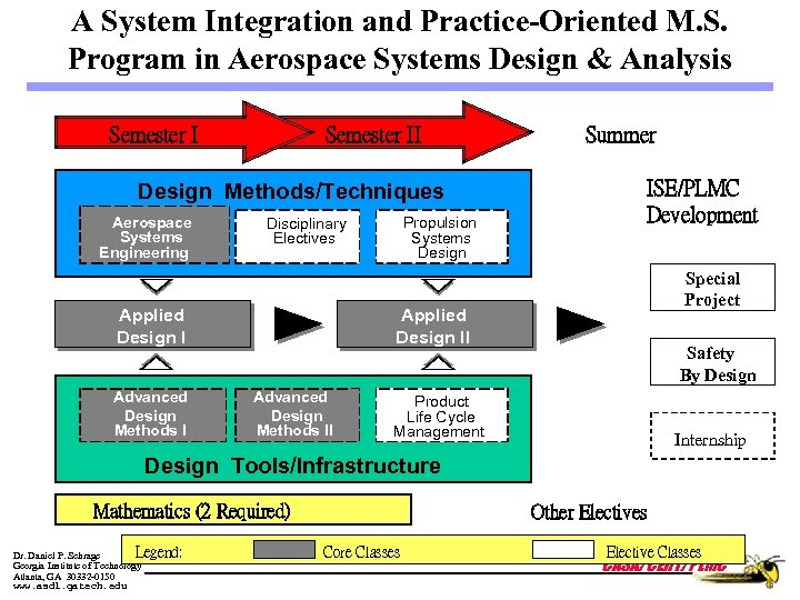 A System Integration and Practice-Oriented M. S. Program in Aerospace Systems Design & Analysis