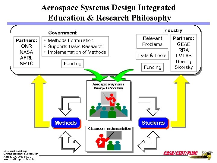 Aerospace Systems Design Integrated Education & Research Philosophy Industry Government Partners: ONR NASA AFRL